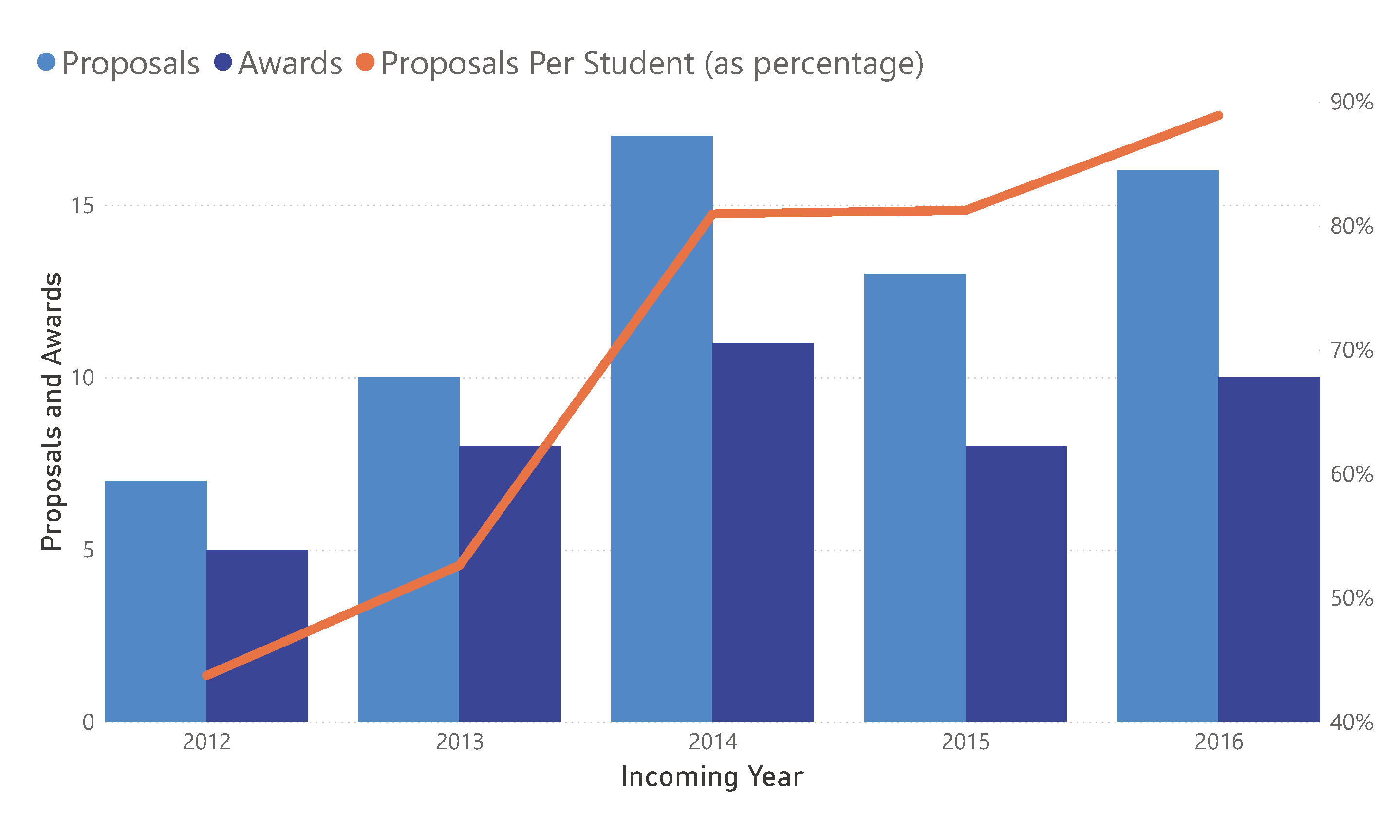Proposals and Awards by Class Year